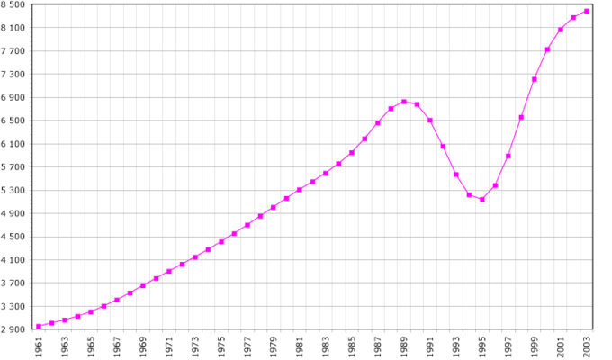The graph shows that the population of Rwanda rose steadily from the 1960s to the late 80's, dipped dramatically from the late 80's to the mid 90's, and then started rising again in the late 90's.