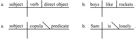 Introduction to english grammar and mechanics boundless writing structure of a sentence ccuart Image collections