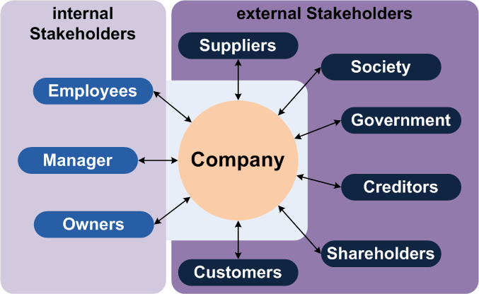 In the center is the company with arrows pointing out to internal stakeholders (employees, manager, owners) and external stakeholders (suppliers, society, government, creditors, shareholders, customers).