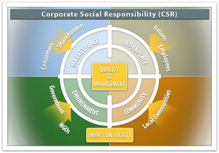 In the center of the circle is quality of management. The next layer is divided into marketplace, workplace, environment, and community. And further outside of that is consumers, shareholders, unions, employees, local communities, NGOs, and government.