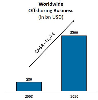 A chart that shows growth in the worldwide offshoring business.