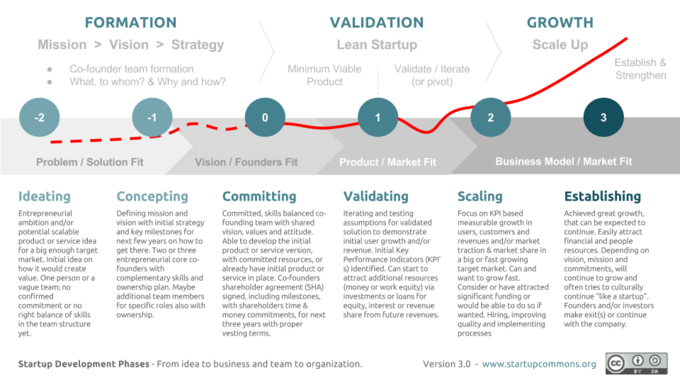 This is a simple chart that graphs the six steps a start up owner will go through in order to establish a small business. Ideating, concepting, committing, validating, scaling and establishing all require different competencies and capabilities, which the start up owner may have to accomplish herself (or with a small team).