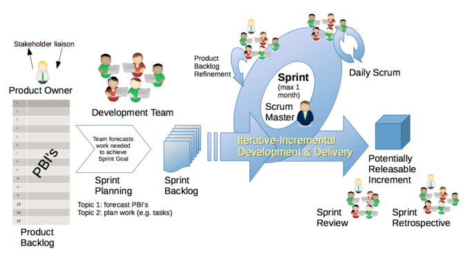 This is an excellent illustration of how scrum mentality works. It is intrinsically a horizontal management style, meaning there is no particular managerial presence. The idea is the that the process itself is self-sustaining in pursuit of agree upon objectives via an iterative cycle of production.