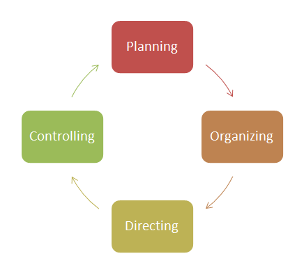 Other managerial functions are highlighted in this diagram, in addition to the tasks involved in staffing.