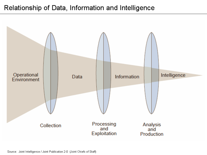 This image is an excellent illustration of how information from the operational environment translates into meaningful data, information and ultimately intelligence for decision-making.