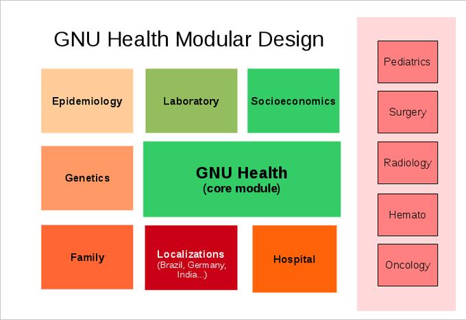 Software Design Modularity