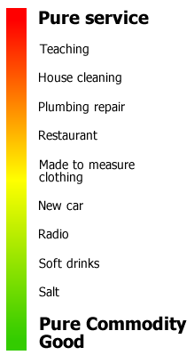 This image is a simple line graph, showing at the top industries which are nearly 100% service-related and at the bottom industries which are nearly 100% product-related. It is an illustration of how the service-product continuum is more of a spectrum than a black and white rule.