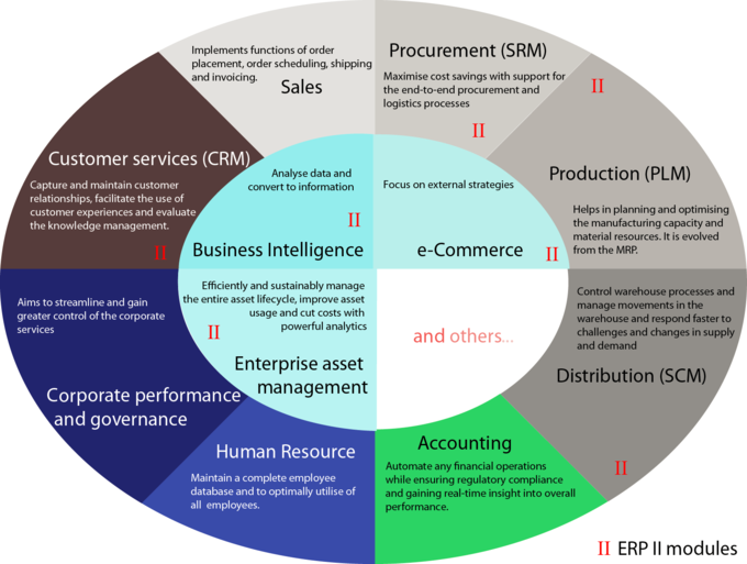This image is rather complex, but the intent is quite simple. Within an organization's framework, CRM fits within Business Intelligence. In many ways, CRM is driven by data-oriented conclusions to improve customer outcomes.