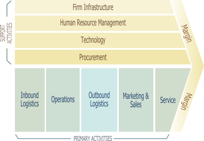 Understanding the value chain is central to the concept of intermediaries. The value chain shows all the steps a business must take to get a product developed from the raw materials and into the hands of the consumer. Organizations benefit significantly from understanding the opportunity cost of intermediaries.