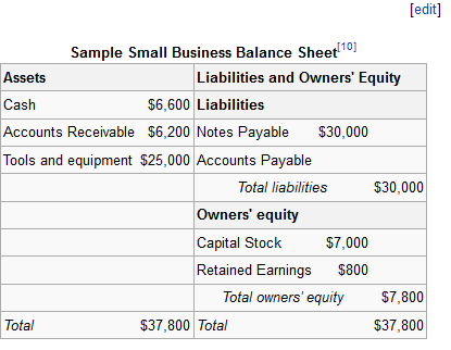 liability accounts
