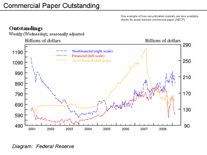 short-term commercial paper Long-term commercial paper, noncurrent carrying value as of the balance sheet date of long-term unsecured obligations issued by corporations and other borrowers to.