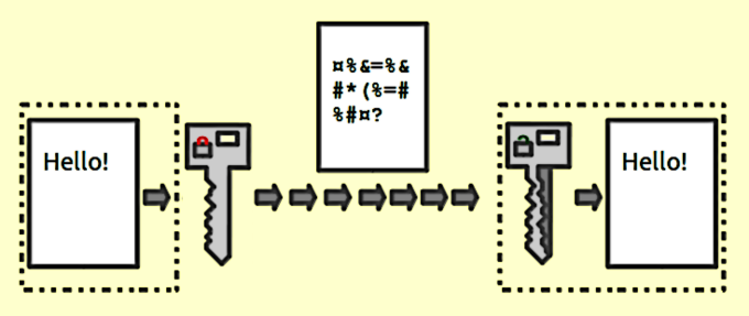 This shows a simple visual representation of how encryption works.