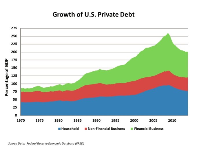 This chart demonstrates the overall percentage of debt owned by governments, companies and individuals relative to overall GDP. The spike shows how credit before the 2008 disaster was easily obtained (irresponsibly so), and post 2008 the reaction has been a reversal of that trend (albeit, temporarily).