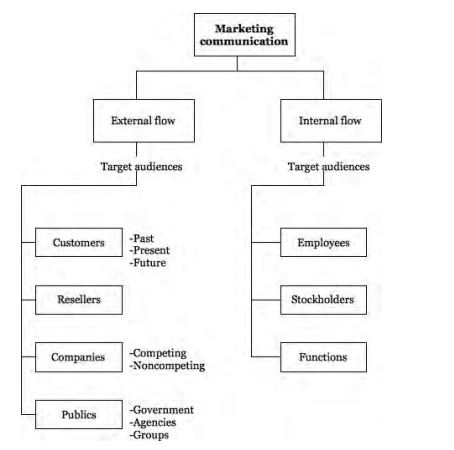 A chart that shows marketing communication based on external flow (customers, resellers, companies, and publics) and internal flow (employees, stockholders, and functions).