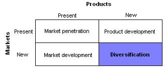 A matrix that focuses on present and future corporate growth strategies for companies and products - market penetration, market development, product development, and diversification.