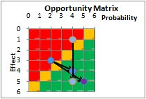 An opportunity matrix that shows probability and effect.