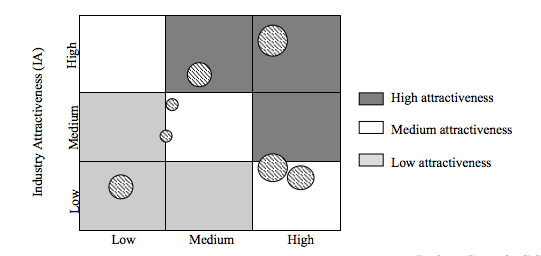 "A matrix showing the Industry Attractiveness in a 3 by 3 box labeled ""Low"", ""Medium"", and ""High"" on each side. Dots of various sizes are placed around the boxes."
