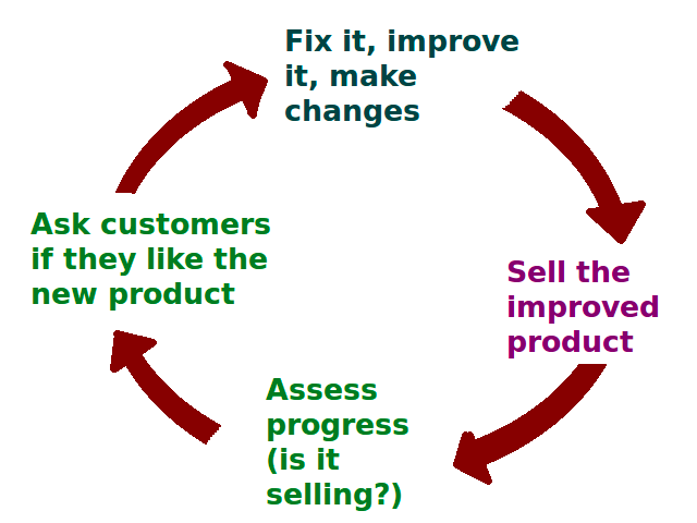 A marketing feedback loop - sell the improved product, assess progress (is it selling), ask customers if they like the new product, fix it, improve it, and make changes.