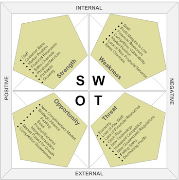 SWOT (strength, weakness, opportunity, threat) analysis is a useful tool that helps determine situational analysis as positive, negative, internal, and external.