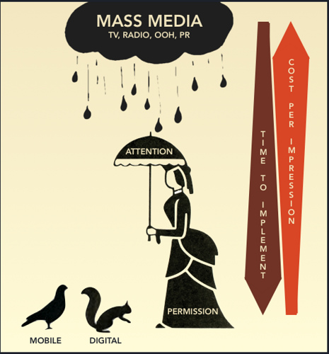 An illustration that shows what a company must consider in order to determine a viable marketing mix. A rain cloud (Mass media - radio, tv, OOH, PR) is over a woman (permission) holding an umbrella (attention). There's a squirrel (digital) and bird (mobile) on the ground. On the side there's an upward arrow (cost per impression) and a downward arrow (time to implement).