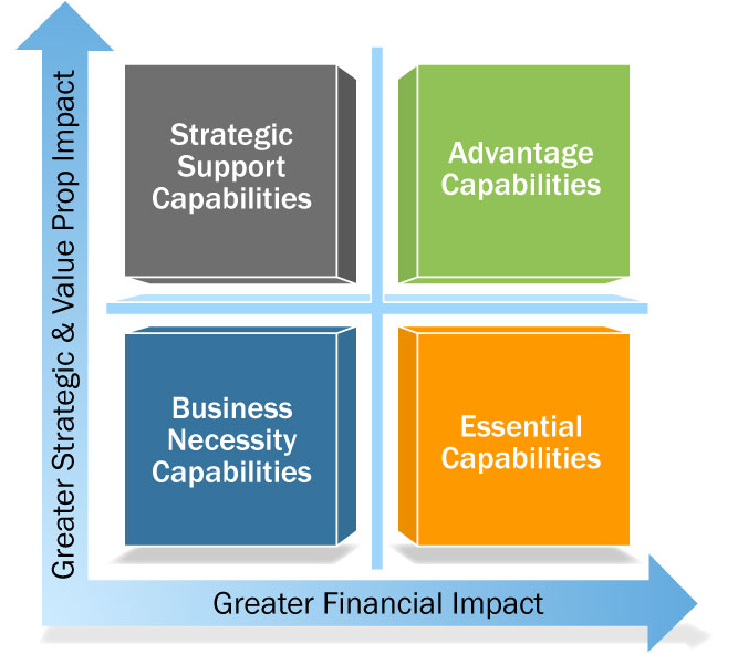 A diagram that shows how strategic support capabilities, business necessity capabilities, advantage capabilities, and essential capabilities have a greater financial impact and a greater strategic and value prop impact.