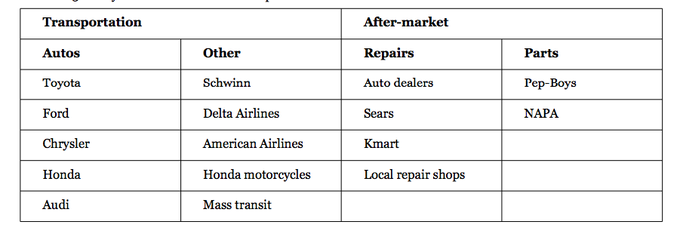 A chart analyzing General Motor's competitors including Autos, Repairs, Parts, and others.