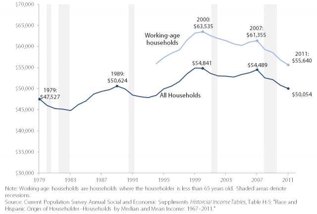 "A graph with years on the X-axis and household income on the Y-axis. A dark blue line, representing ""all households' starts at $47,527 and has various peaks and falls until getting to 50,054. A light blue line, representing ""working age households"" starts in the middle of the x axis and is a vertical shift up of the blue line."