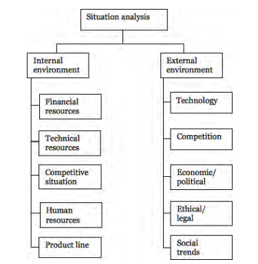 A diagram that shows situational analysis for the internal (financial resources, technical resources, competitive situation, human resources, and product line) and external (technology, competition, economic/political, ethical/legal, and social trends) environments in an organization.
