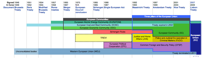 A timeline of European union treaties before the EU was formed