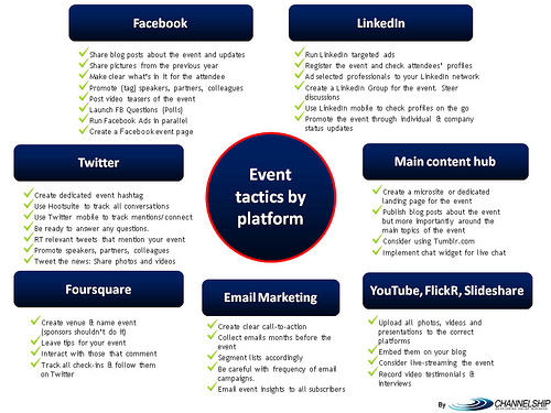 an image displaying event tactics for various social media platforms.