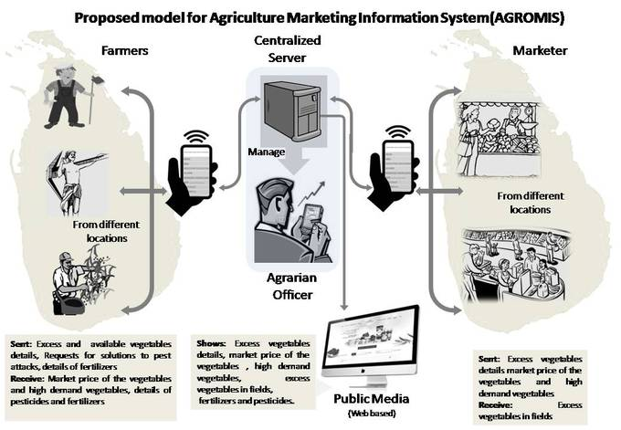 an analysis of the survey on marketing information systems in the marketing management process The research results show that the managers rely on marketing information  systems  table (311) cronbach's alpha for each filed of the questionnaire  and the  structure of people, equipment and procedures to gather sort, analyze, .