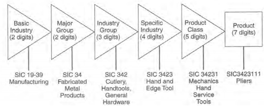 A diagram that shows different SIC code classifications - basic industry (2 digits), major group (2 digits), industry group (3 digits), specific industry (4 digits), product class (5 digits), and product (7 digits).