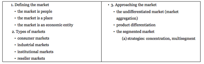 A table that shows how to define and approach markets - define the market (people, place, economic entity), types of markets (consumer, industrial, institutional, reseller), and approaching the market (undifferentiated market, product differentiation, and segmental market - based on strategies).