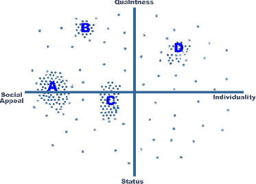 An ideal points map for the alcoholic beverage industry based on quaintness, social appeal, status, and individuality.