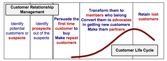 A diagram that shows the customer life cycle - identify potential customers; persuade first time customers to buy and make repeat customers; transform customers into members, make them advocates, make them partners; retain lost customers.
