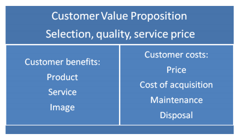 A table that shows the customer value proposition - benefits (product, service, image) and costs (price, cost of acquisition, maintenance, disposal).