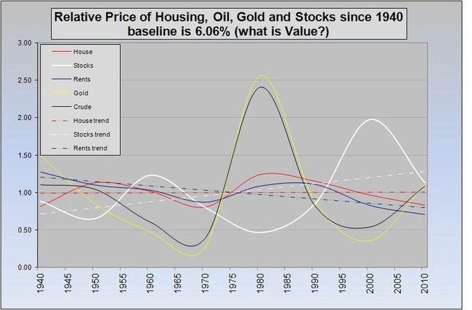 A chart shows that commonly valued items of constant utility tend to vary in price over time (house, stocks, rents, gold, crude oil, house trend, stocks trend, and rents trend).