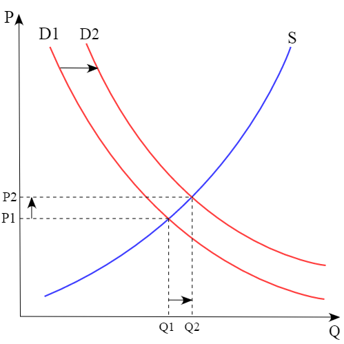 A graph that the plots the supply and demand for a product based on the price, supply, demand, and quantity sold.