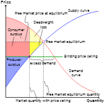 A graph that shows the basic economic principles of supply and demand as they relate to the price.