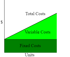 This simple chart underlines the relationship between fixed, variable and total cost compared to quantity produced and/or sold.