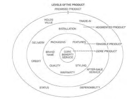 core actual and augmented product levels Five product levels login characteristics author: kotler, philip: country satisfaction is the degree to which the actual use of a product matches the perceived value at the time kotler noted that much competition takes place at the augmented product level rather than at the core.