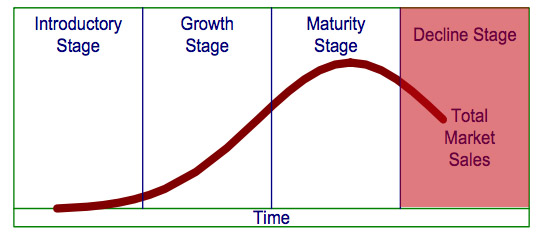 Image result for maturity phase cycle