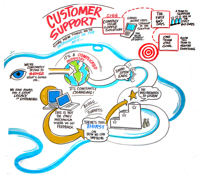 An illustration that shows how companies have tried to streamline the customer support process.