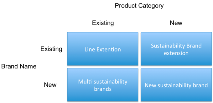 A chart that shows how brand and product extensions (existing and new) interact - line extension, sustainability brand extension, multi-sustainability brands, and new sustainability brand.