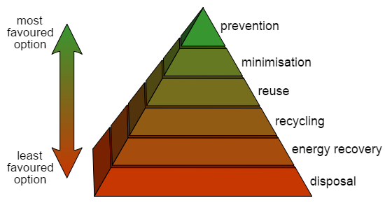A pyramid diagram that shows the packaging waste hierarchy from least to most favored - disposal, energy recovery, recycling, reuse, minimisation, and prevention.