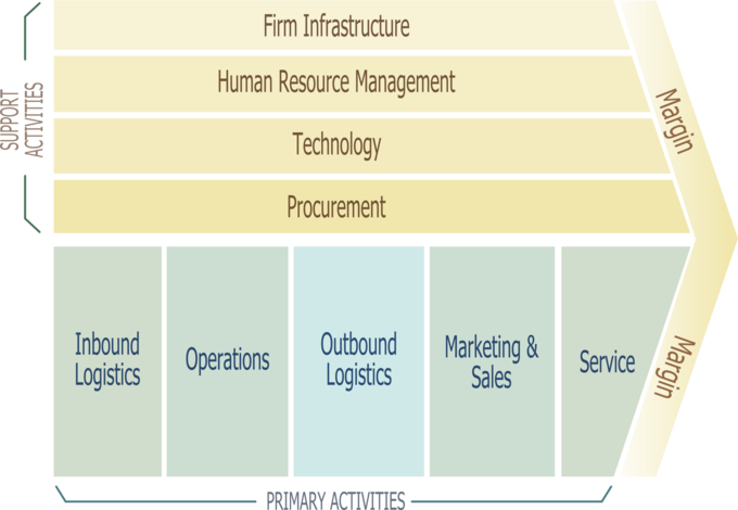 A diagram that shows Porter's value chain - primary activities (inbound logistics, operations, outbound logistics, marketing and sales, and service) and support activities (firm infrastructure, human resource management, technology, and procurement).