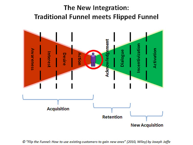 A diagram that shows how businesses acquire new customers - acquisition (awareness, interest, desire, and action), retention (acknowledgment and dialogue), and new acquisition (incentivization and activation).