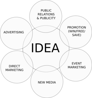 A diagram of the Mar Com Matrix that shows how successful marketing is built from an idea (new media, direct marketing, advertising, public relations and publicity, promotion, and event marketing).