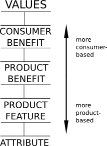 A diagram of the ad ladder that shows values from more consumer based to more product based (values, consumer benefit, product benefit, product feature, and attribute).