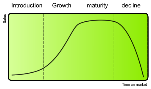 A chart that shows a product's life cycle based on sales and time on the market (introduction, growth, maturity, and decline).